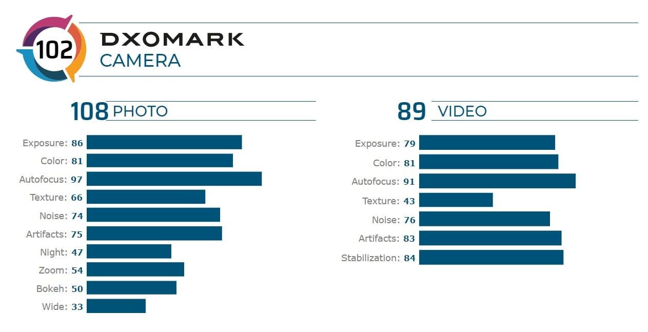 كاميرا هاتف Redmi K20 Pro تعادل كاميرا Google Pixel 3 وتتفوق على iPhone XR في إختبارات موقع DxOMark