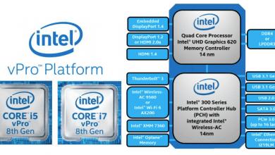 صورة إنتل تعلن عن الجيل الثامن من معالج Core vPro الذي يجلب مجموعة من التحسينات