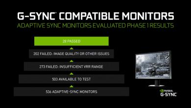 صورة NVIDIA تعلن عن توافق عدد 16 شاشة مخصصة للألعاب مع تقنية G-Sync