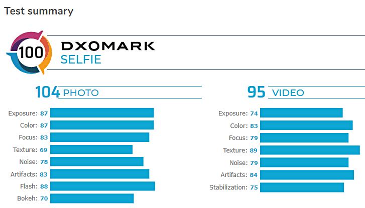 ترتبط كاميرا السيلفي Samsung Galaxy S20 Ultra بالمرتبة الثانية في اختبارات DxOMark