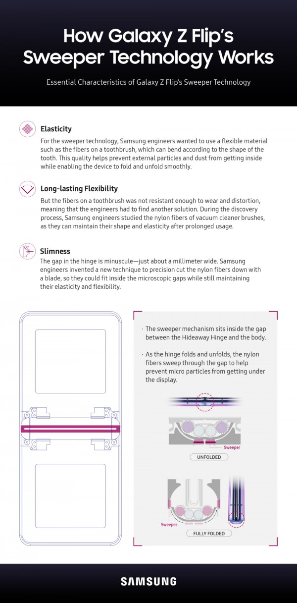 تقدم Samsung نظرة فاحصة على كيفية مساعدة الفرش في منع الغبار من المفصلة