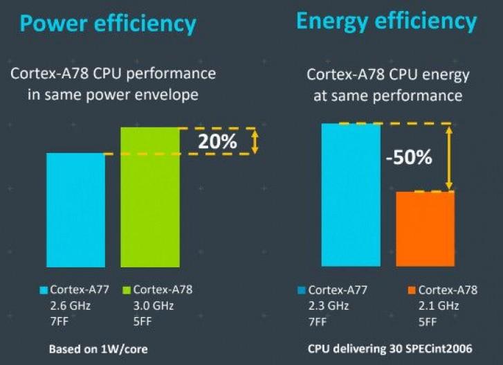 سيعمل كل من Cortex-A78 و Cortex-X1 من ARM على تشغيل أجهزة Android 2021