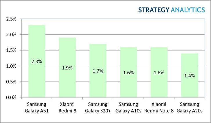 محللون: كان Galaxy A51 هو Android الأكثر مبيعًا في Q1 ، و Galaxy S20 + الرائد الوحيد في Top 6