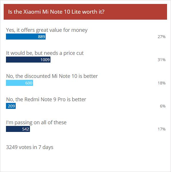 نتائج الاستطلاع الأسبوعي: Xiaomi Mi Mi 10 Lite و Redmi Note 9 Pro يحصلان على ترحيب حار