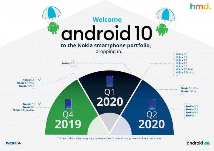 يتلقى Nokia 5.1 Plus الآن Android 10