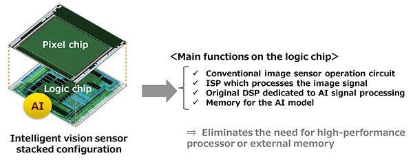 يعد مستشعر الرؤية الذكي من سوني أول جهاز يحتوي على أجهزة معالجة الذكاء الاصطناعي على متن الطائرة