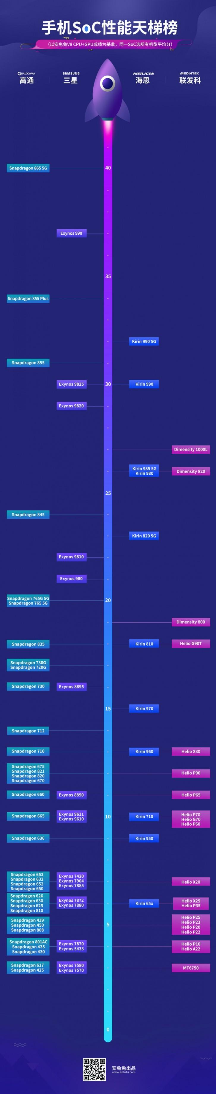 يقارن مخطط AnTuTu الجديد الأداء الحقيقي لشرائح Android