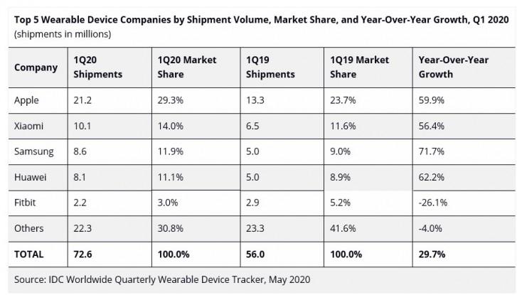 تقرير: سوق Hearables في ارتفاع ، ولكن مبيعات الساعات الذكية تراجعت في الربع الأول من عام 2020