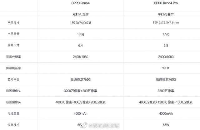 المواصفات Oppo Reno4 vs Reno4 Pro تحدد الاختلافات
