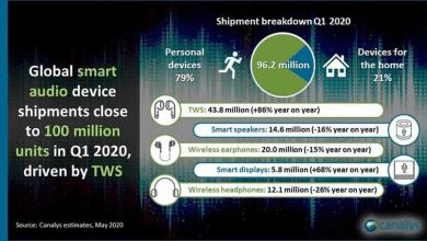 صورة ابل تسيطر على أكبر حصة في سوق المعدات الصوتية الذكية بنسبة 41.4%