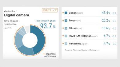 صورة تبلغ حصة Canon في السوق 45.4٪ أكبر من حصة Sony و Nikon و Fuji مجتمعة